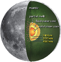 the moon's core